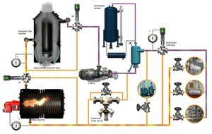 Heating Sistem