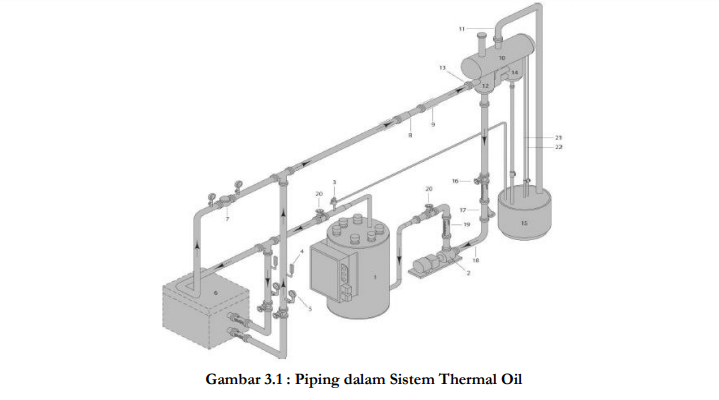 Winsketer boiler thermal piping