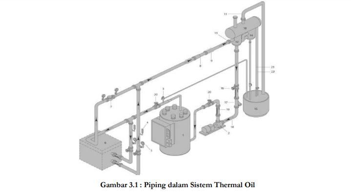 piping Thermal Winsketer boiler