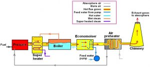 Superheater, Economiser and Air Preheater